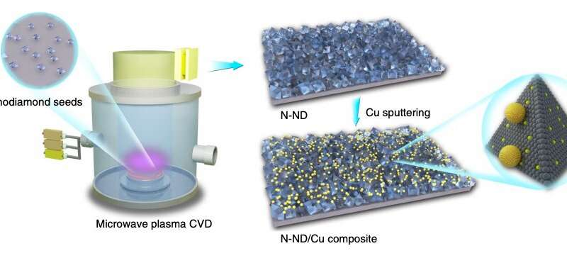 A design principle for creating selective and robust electrocatalytic interfaces