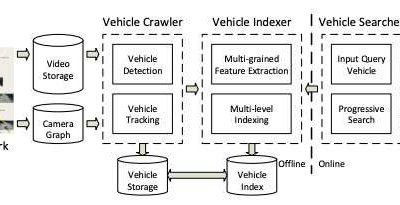 A new vehicle search system for video surveillance networks