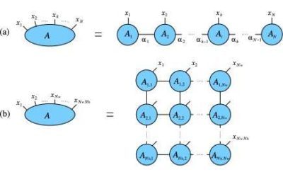 Simulating quantum many-body systems on Amazon Web Services