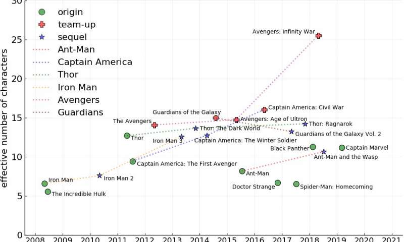 How the Avengers assemble: Ecology-based metrics model effective cast sizes for Marvel movies