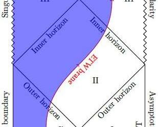 Researchers apply the anti-de Sitter/conformal field theory to cosmology