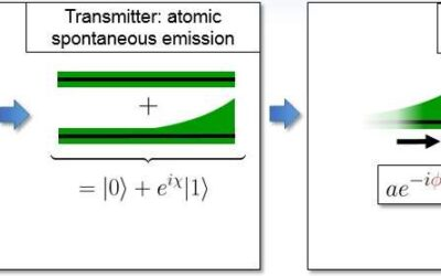 A method to perform canonical phase measurements using quantum feedback