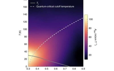 The Hall effect links superconductivity and quantum criticality in a strange metal