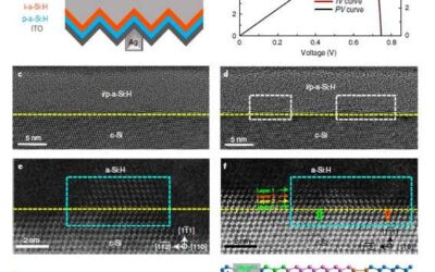 A new strategy to enhance the performance of silicon heterojunction solar cells