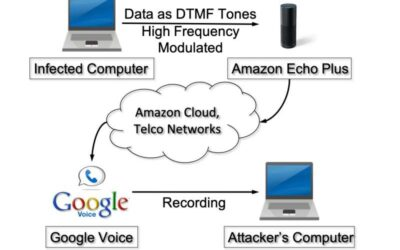 An attacker can steal sensitive user data over the phone using smart speakers