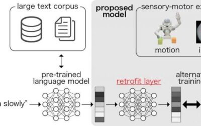 An artificial neural network to acquire grounded representations of robot actions and language