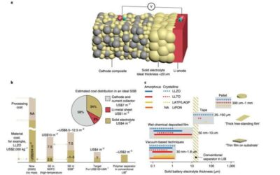 Reviewing recent advancements in the development of solid-state batteries