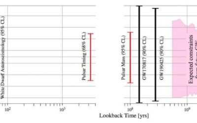 Study places new constraints on the time variation of gravitational constant G