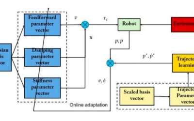 An approach to achieve compliant robotic manipulation inspired by human adaptive control strategies