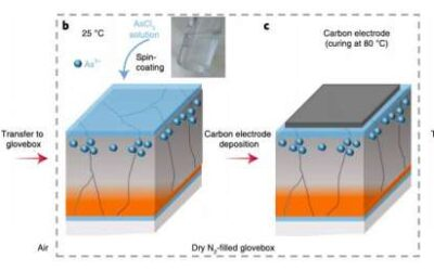 Researchers demonstrate low-temperature and effective ex situ group V doping of polycrystalline solar cells