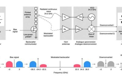 Researchers realize a printed millimetre-wave modulator and antenna array for backscatter communications