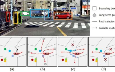 LOKI: An intention dataset to train models for pedestrian and vehicle trajectory prediction