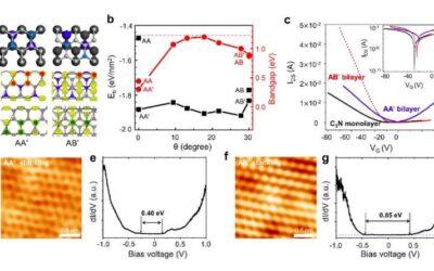 Researchers demonstrate the bandgap engineering of 2D C₃N bilayers
